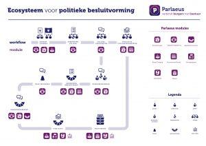 Parlaeus_Ecosysteem_A3_wit